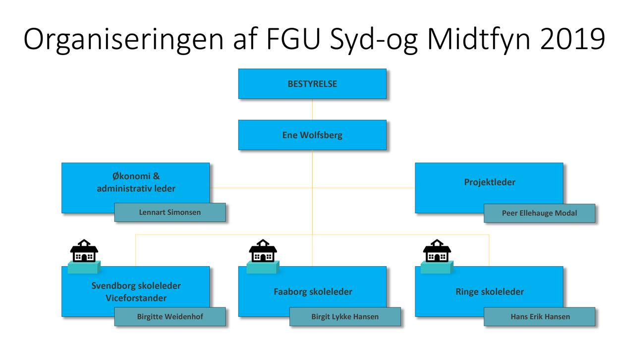 Organiseringen-af-FGU-Syd-og-Midtfyn-2019_Web